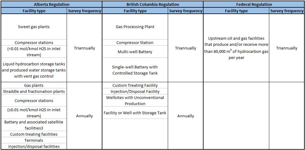 Methane emission regulation